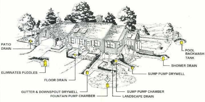 Drywells solve all water disposal problems: patio drain, puddles ...
