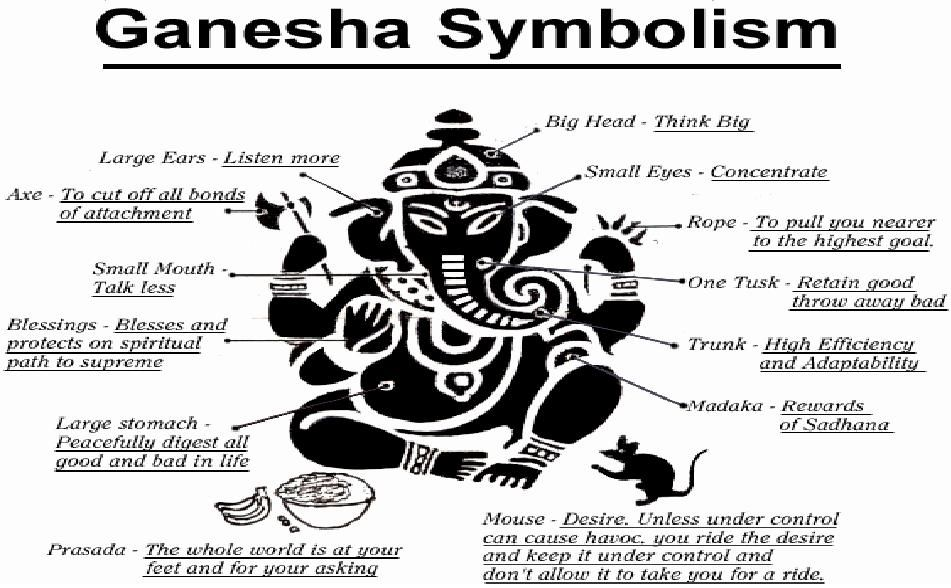 Buddhist Symbols And Meanings Buddhism Pinterest Buddhist