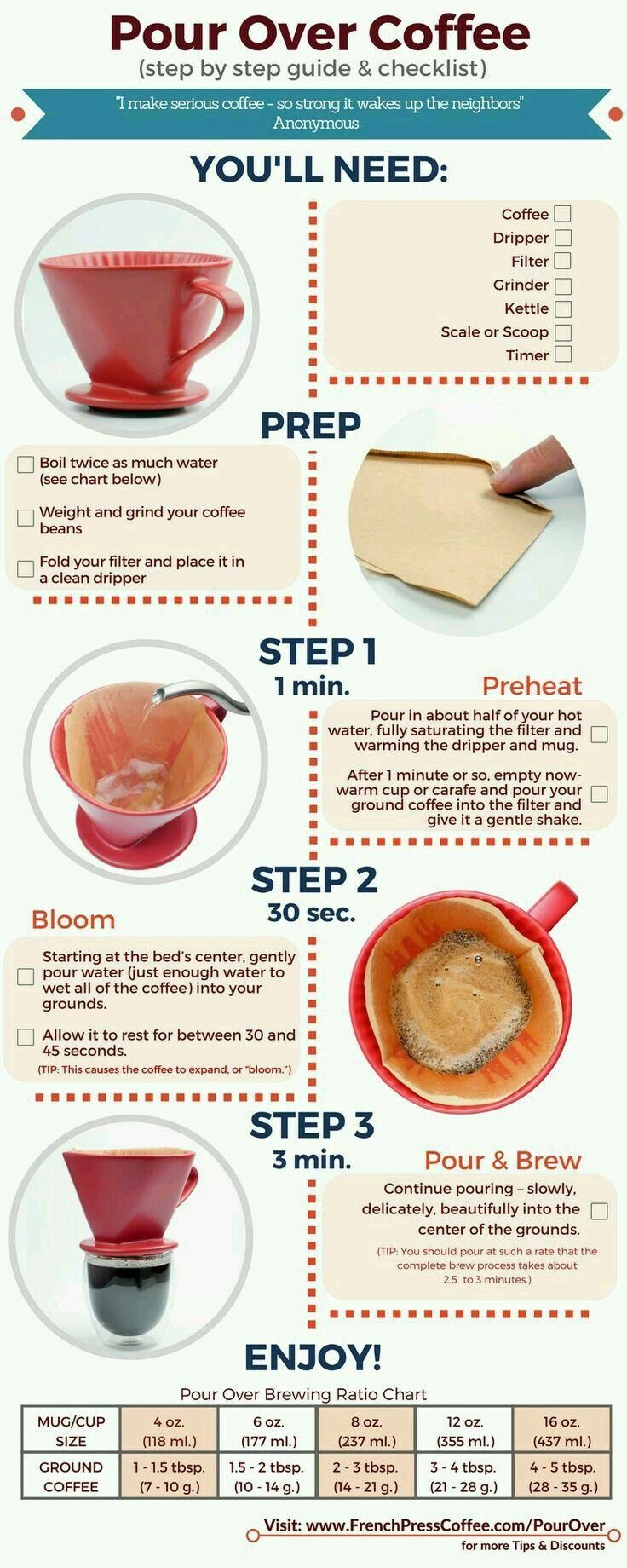 how much coffee grinds for pour over