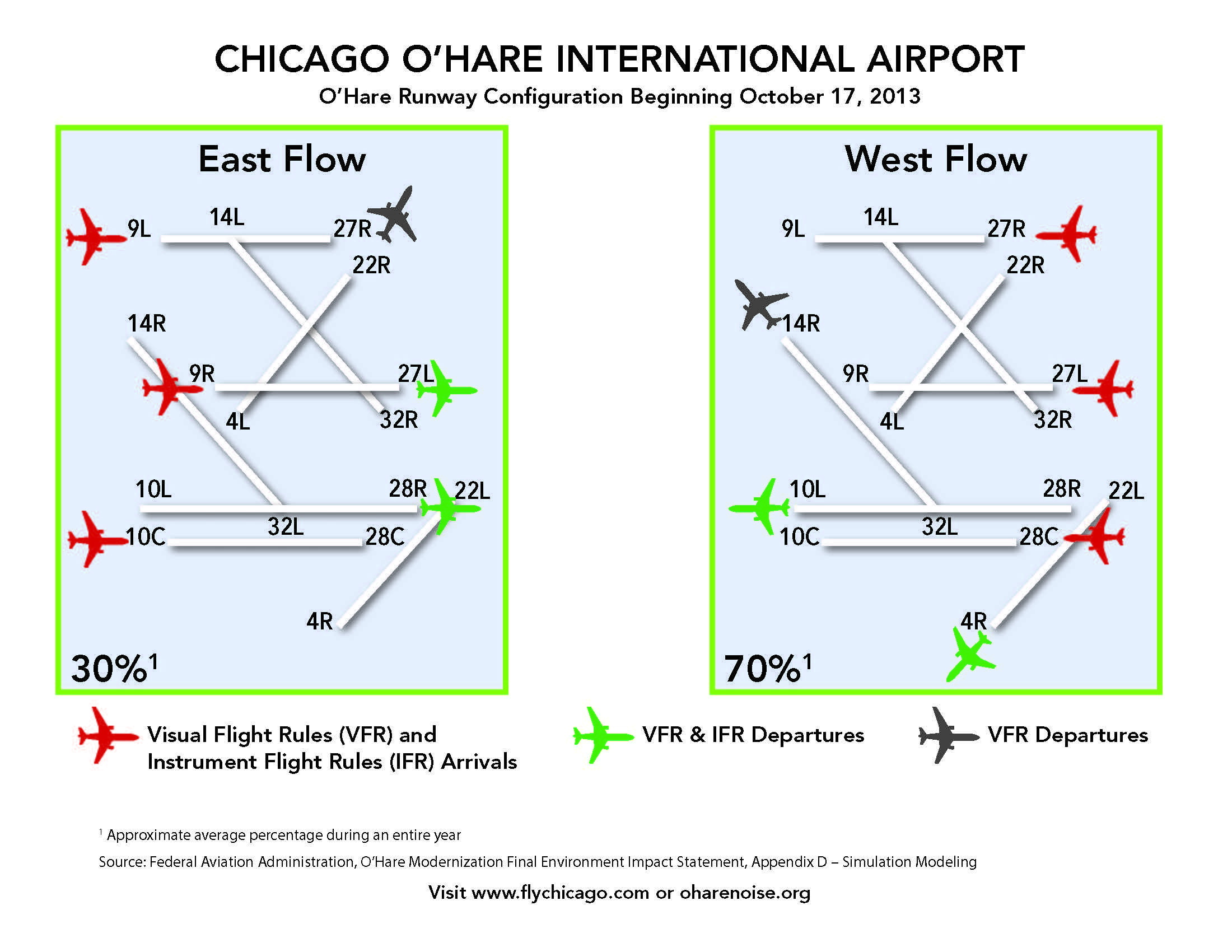 Chicago O'Hare Int'l (ORD) Airport easterly & westerly departures ...
