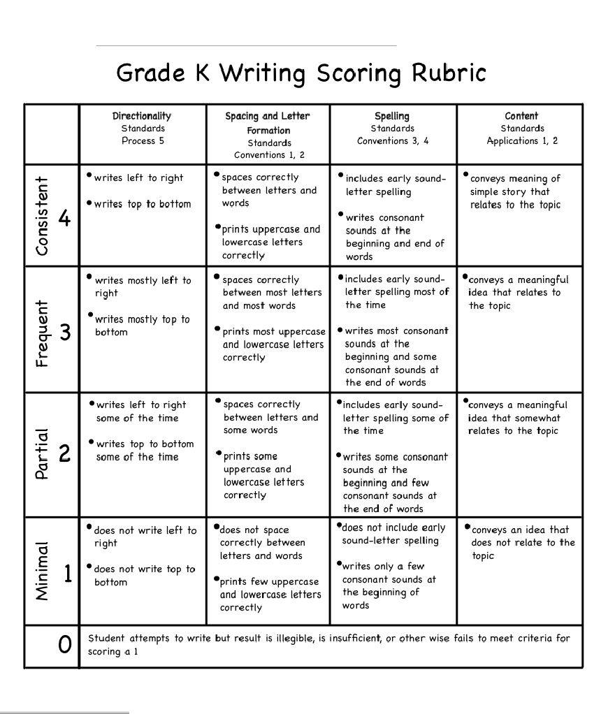 Writing Rubric - Grade K  Writing rubric, Kindergarten writing
