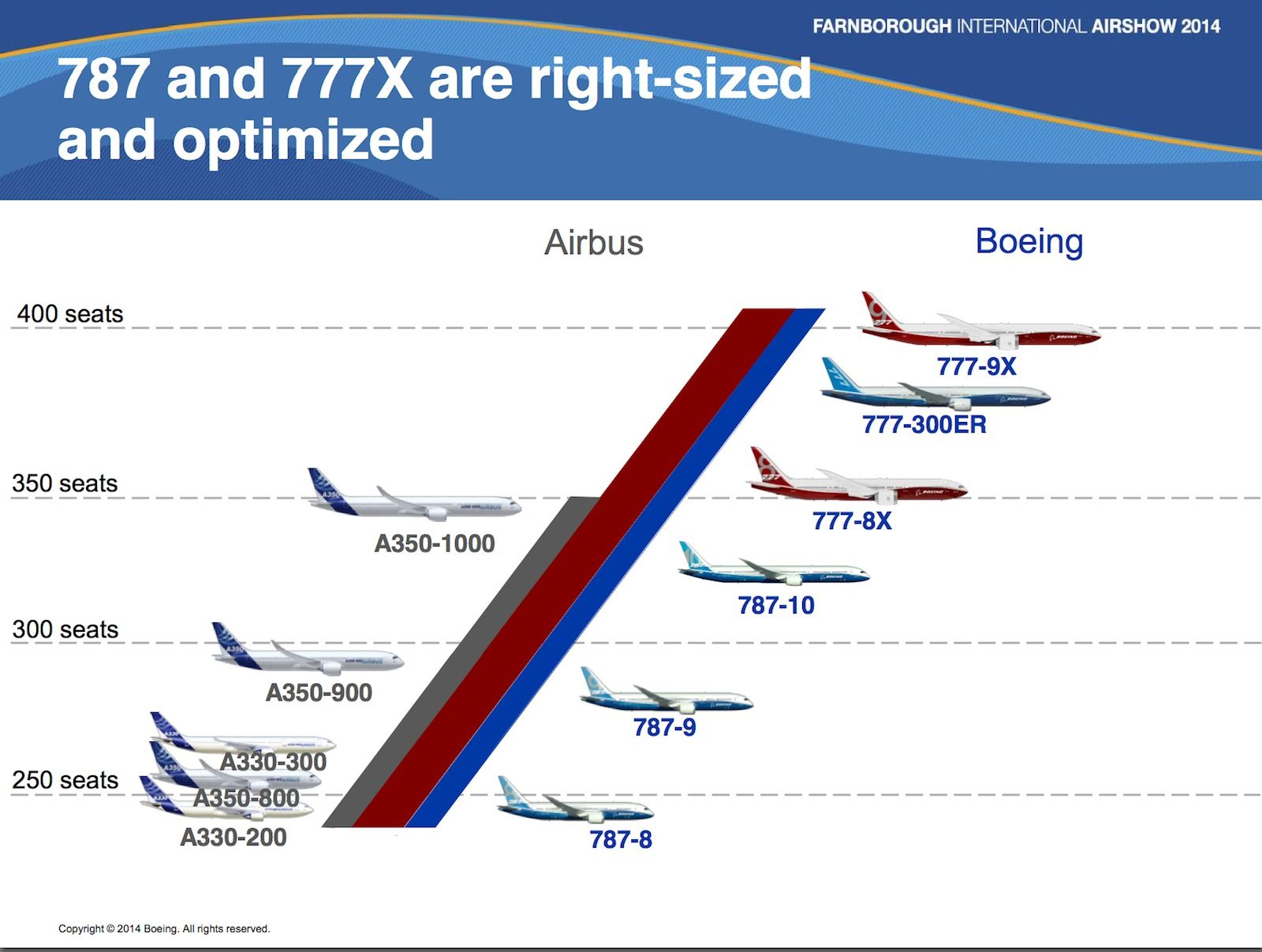 Boeing twin-jet wide-body range compared to Airbus. Presentation by ...