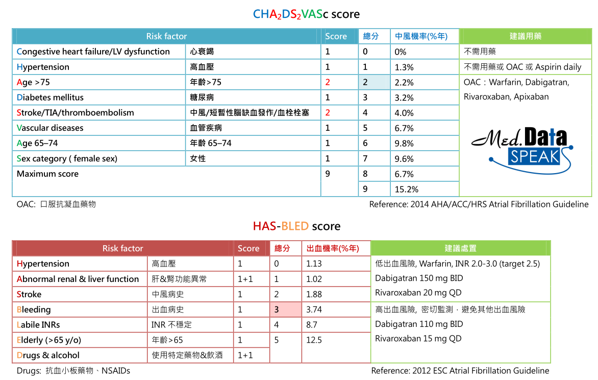 [臨床藥學] Cha2ds2vasc Score和 Hasbled Score  Studiess. Adaptive E Learning System Credit Cards Match. Vitamins That Help With Depression And Anxiety. Members Auto Insurance Electronic Balance Use. Malibu Addiction Treatment Lamp Out Dodge Ram. Remote Network Monitoring Services. What Is The Cheapest Car Insurance In California. New Orleans Culinary Institute. Cell Phone Clipart Free Spring Hill University