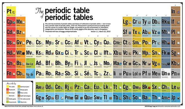 The Periodic Table of Periodic Tables Periodic table - new periodic table w atomic number