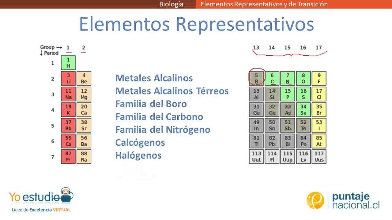 Elementos representativos y de transicin ciencias 3 bloque ii clasificacin de los elementos de la tabla peridica segn elementos representativos y de transicin urtaz Images