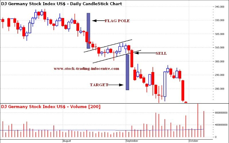 Flag Patterns Trading Charts Candlestick Chart Stock Charts