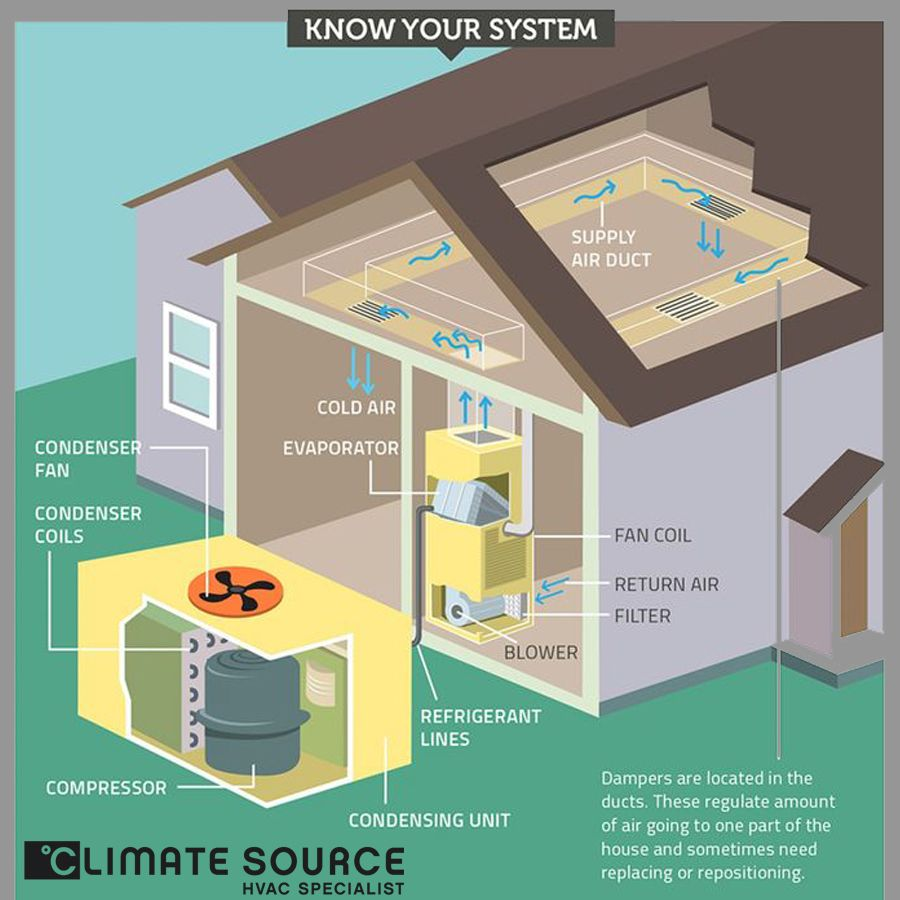 Know Your System Hvac In 2020 Cooling System Heating Cooling
