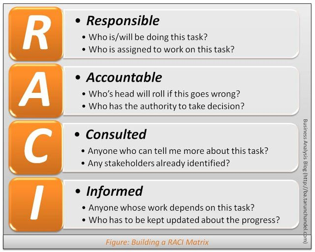 Building A Raci Matrix Business Analysis Project Management