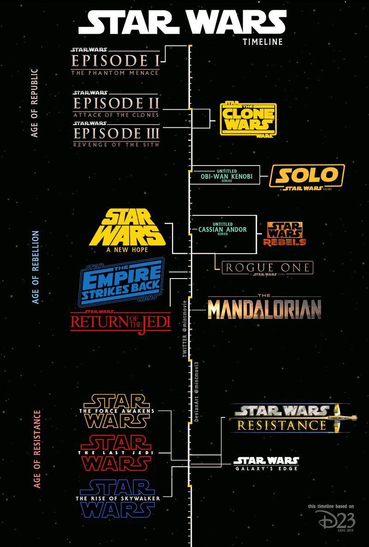 The Mandalorian Timeline