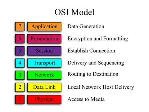 17 beste ideeën over Osi Model op Pinterest - Programmeren ...