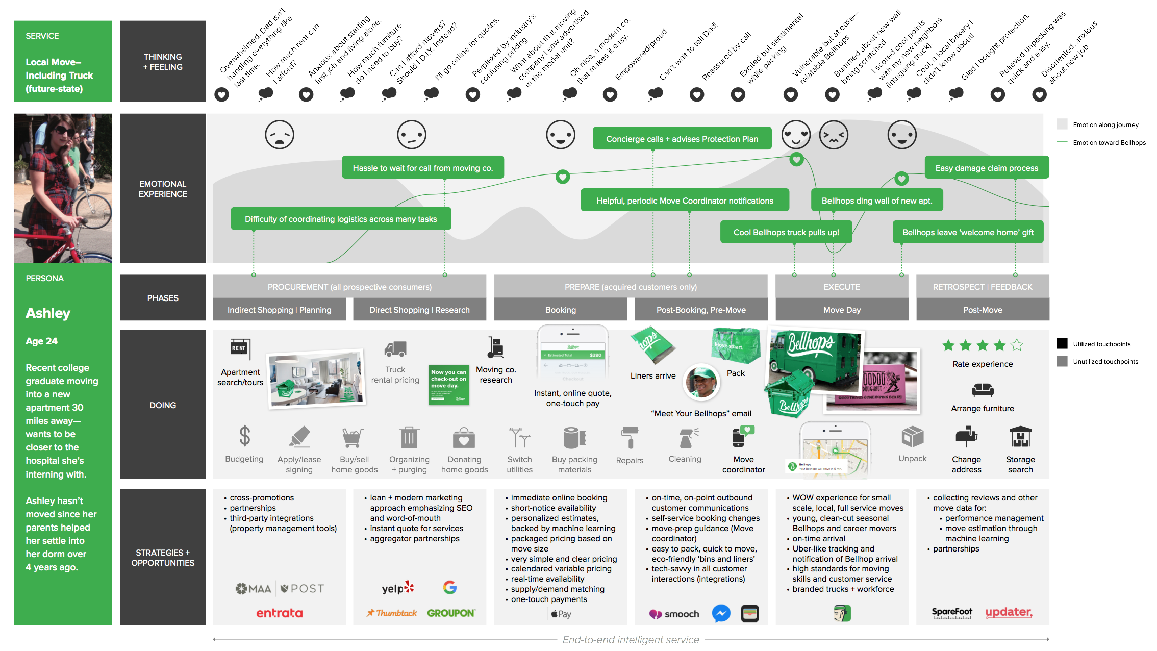 Customer Journey Map For Transport Personas Pinterest Customer - Experience mapping software