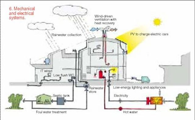 Pin By Felwa Aldugish On Green Buildings Zero Energy Building Zero Energy Building