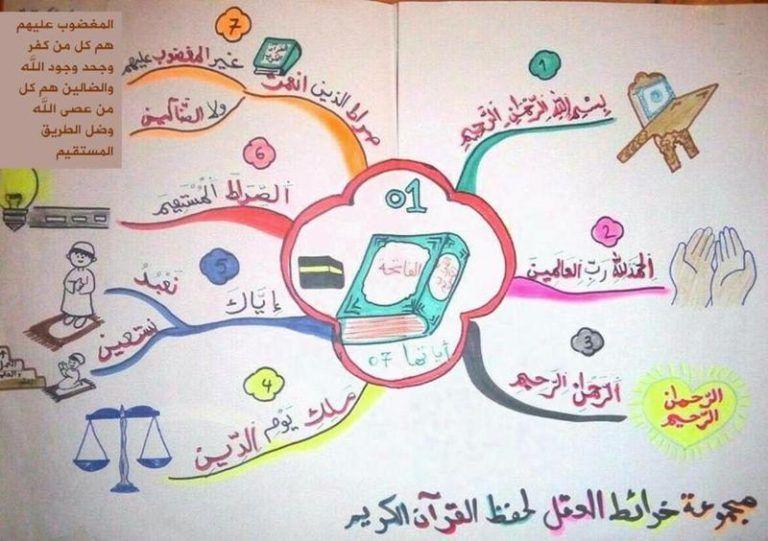 الخرائط الذهنية لحفظ السور القصيرة لا شك أن حفظ قصار السور بعمر صغير بالتحديد قبل 6 سن Islamic Kids Activities Muslim Kids Activities Islamic Books For Kids