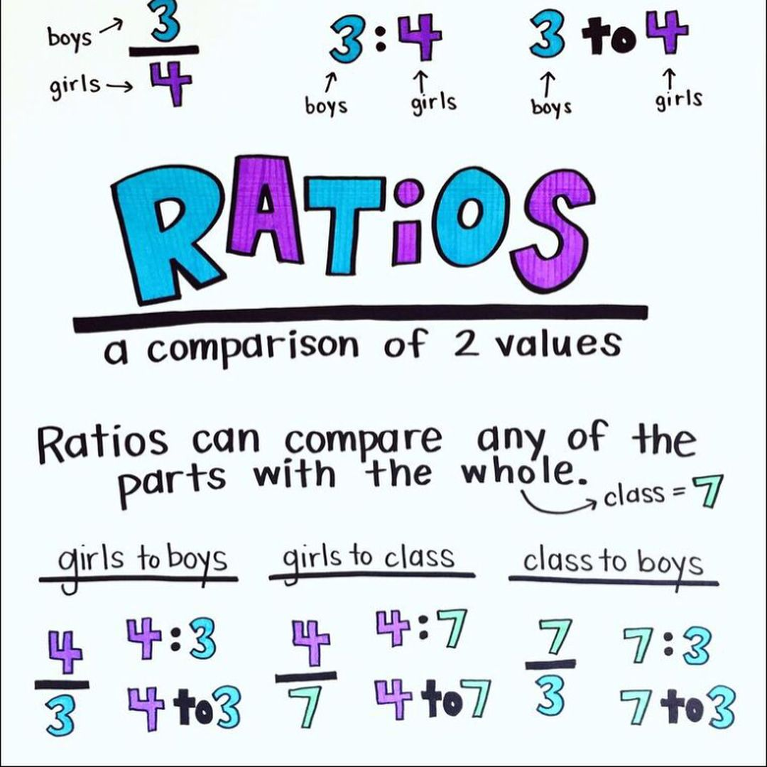 Day 23 In Algebra Ratios And Proportions Today Foldable And Word Problems I Also Had My Ratios Anchor Chart Word Problems Anchor Charts Middle School Math [ 1080 x 1080 Pixel ]