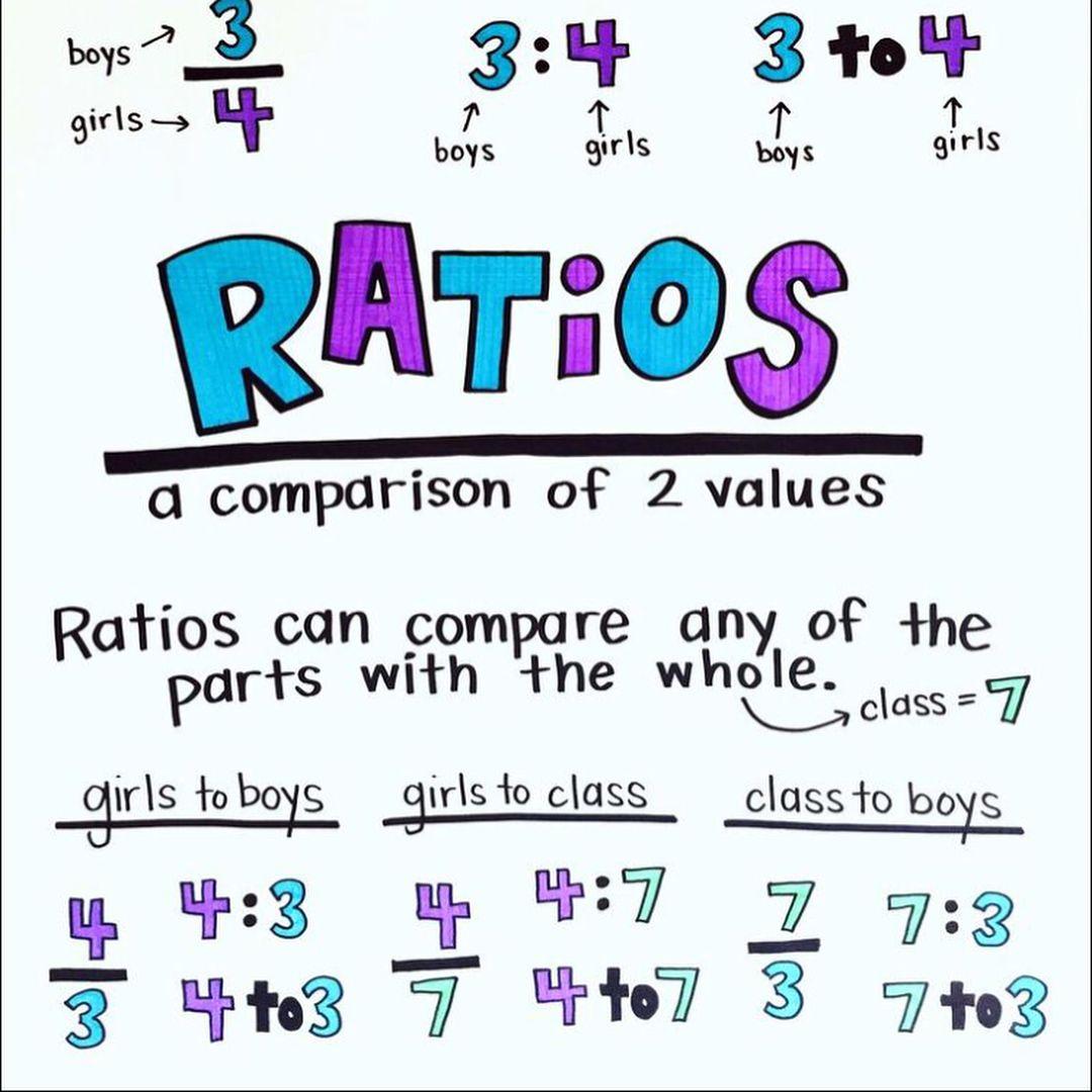 Idea By Rach Link On 6th Grade Math