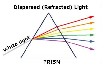 theory of the prism spectrometer experiment Dispersion of light by a prism  spectrometer, prism,  in this experiment, we will use a prism spectrometer to measure the deviations of light for.