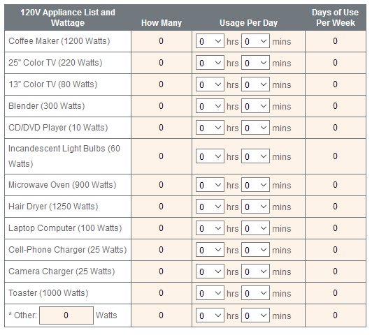 How Much Solar Do I Need On My Rv Solar Rv Solar Panels