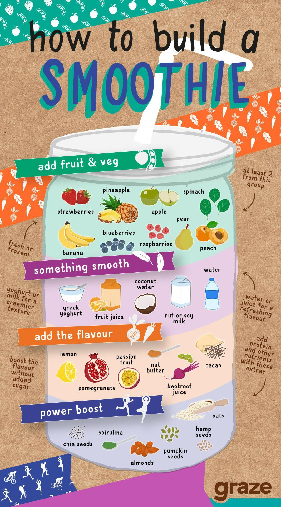 """graze-com: """" how to build a smoothie Fruits and vegetables are natural nutrient powerhouses. They contain the vitamins, minerals, nutrients and fibre to drive all of our billlions of chemical reactions going on every second in our bodies. They are... #fruitsmoothie"""