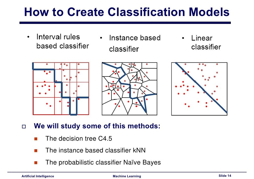 How to Create Classification Models We will study some of