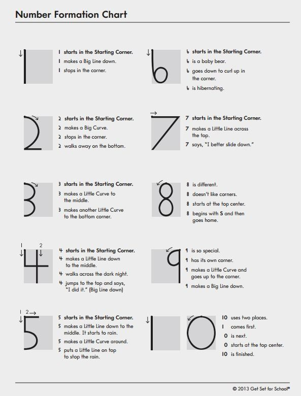 Number formation chart activity download toddlers prek to k kindergarten number formation chart activity download spiritdancerdesigns Image collections