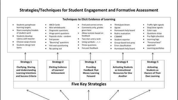 Dylan Williams strategies to engage students and to elicit - formative assessment strategies