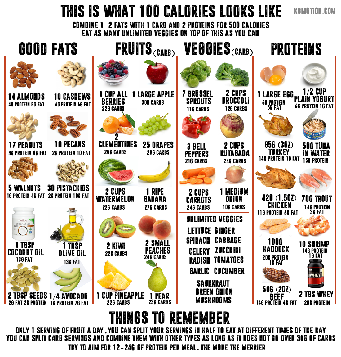 This Is What 100 Calories Look Like Ive Made This Food Chart For