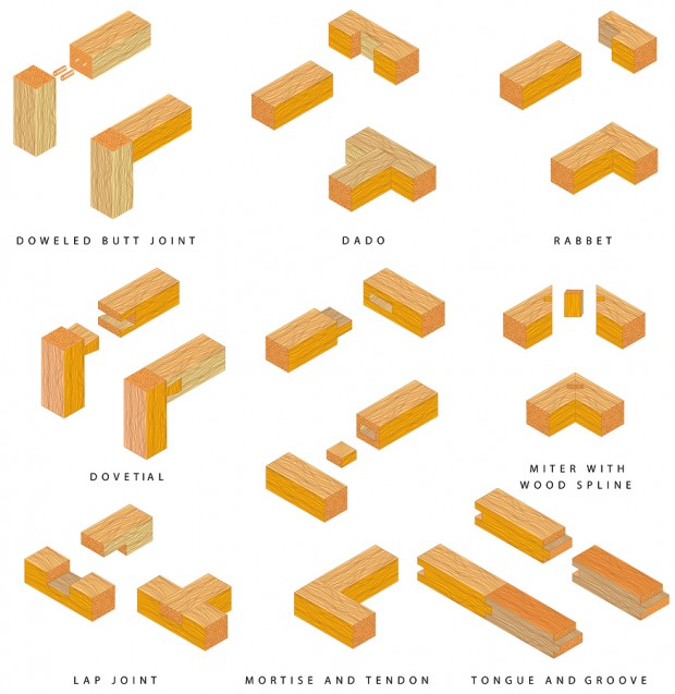 Simple Wood Joints Google Da Ara In 2020 Types Of Wood Joints Wood Joints Woodworking Joints