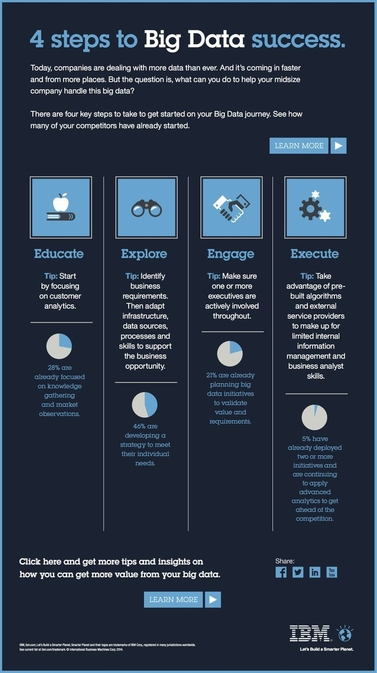 This infographic from IBM details the 4 key steps we need