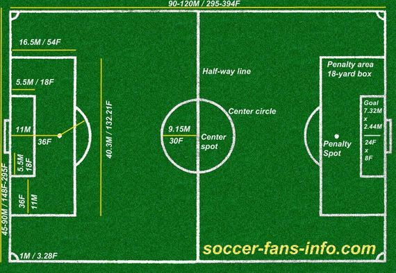 Pin By Erick Cervantes On Soccer Coach Soccer Coaching Football Football Pitch