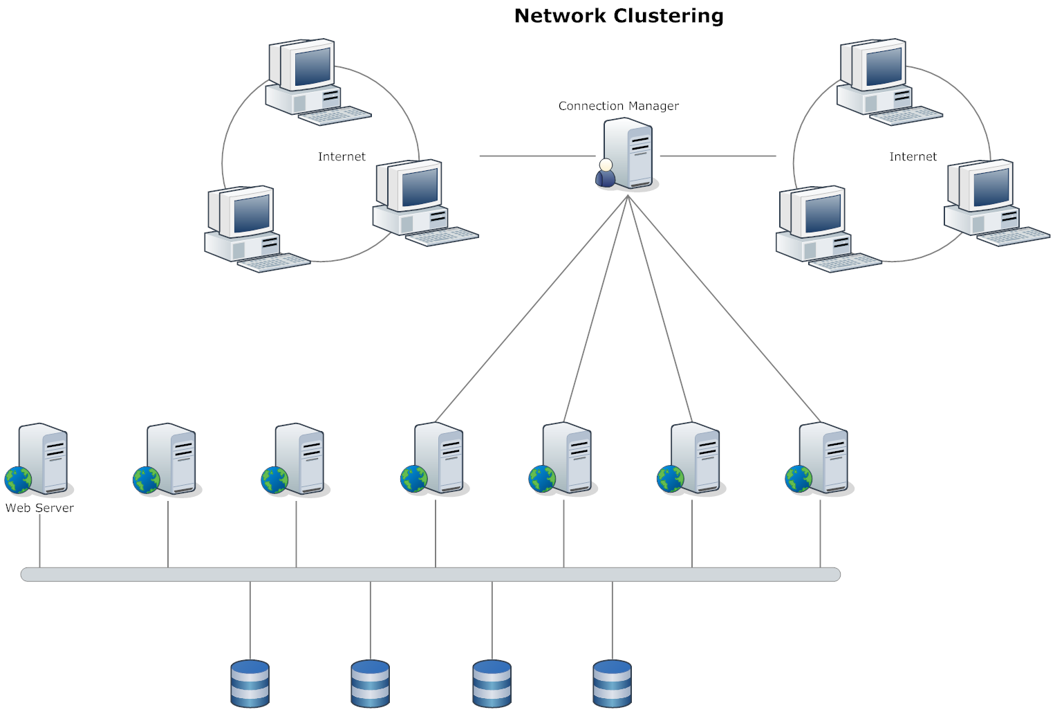 Network Diagram Example Clustering Networking Diagram Template Design
