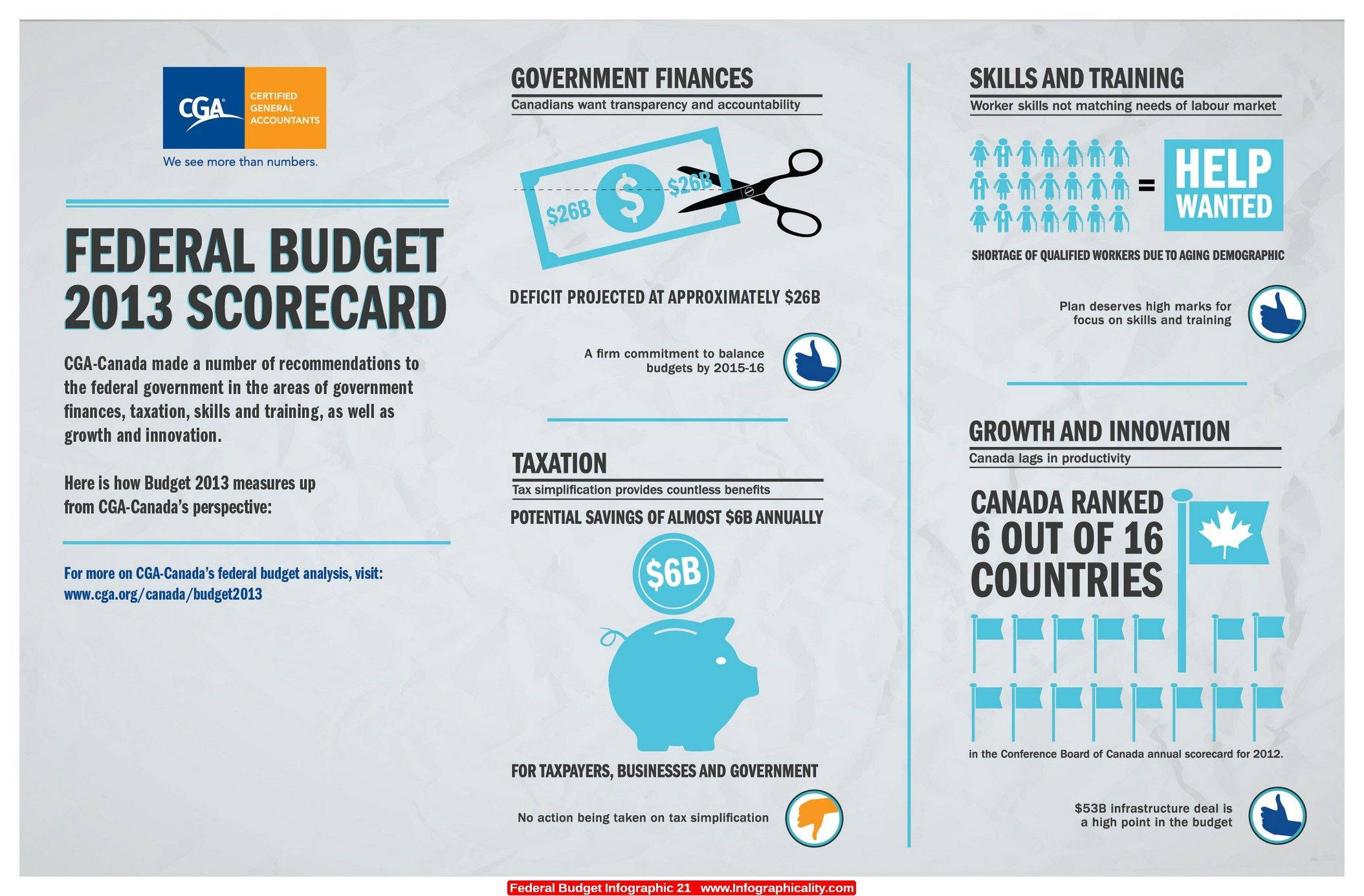 Federal Budget Infographic 21 - http://infographicality.com/federal-budget-infographic-21/