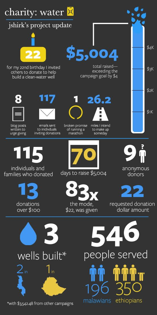 Charity Water Project Update Infographic Charity