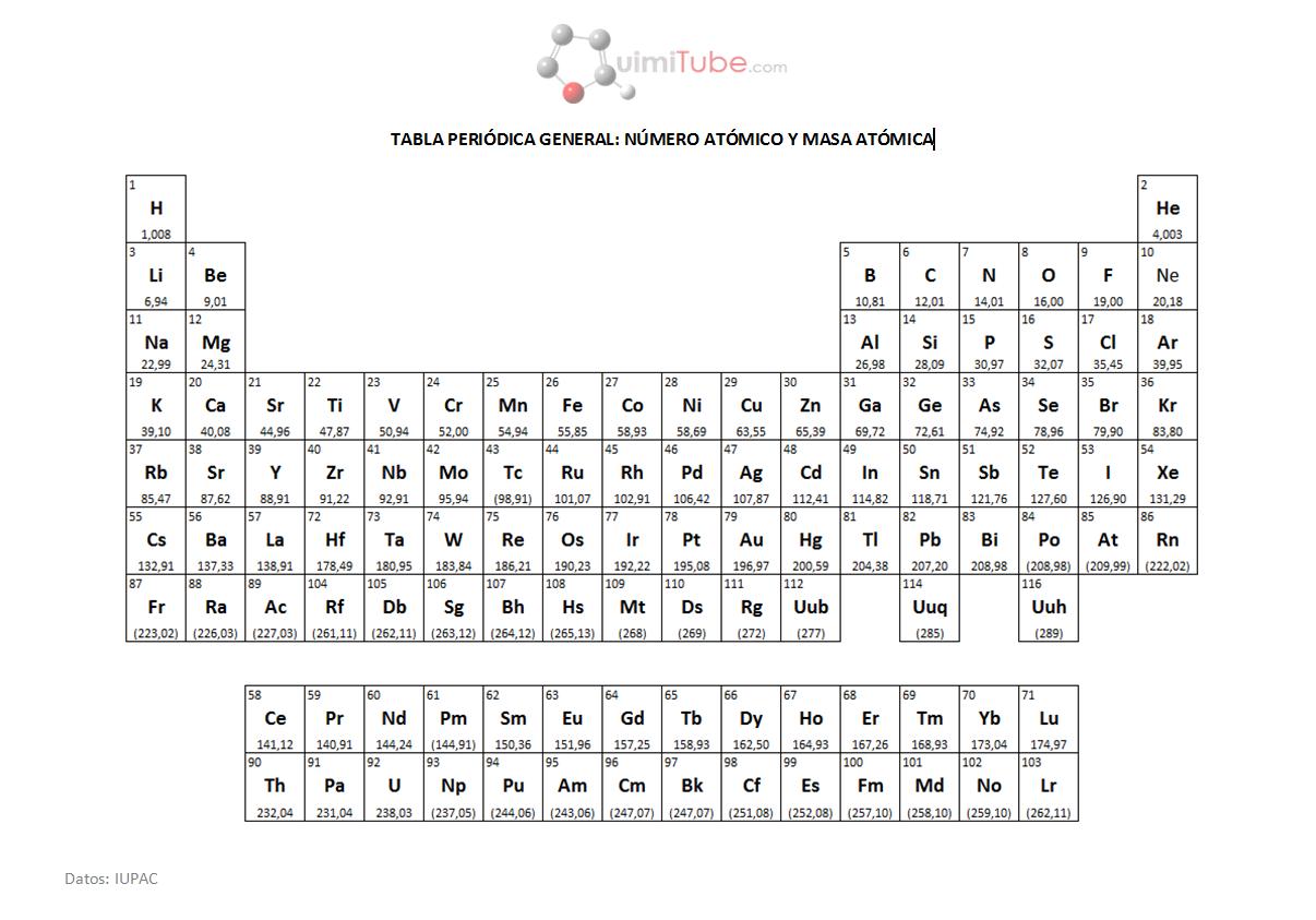 Tabla peridica simple quimica pinterest tabla energa de tabla peridica simple urtaz Images