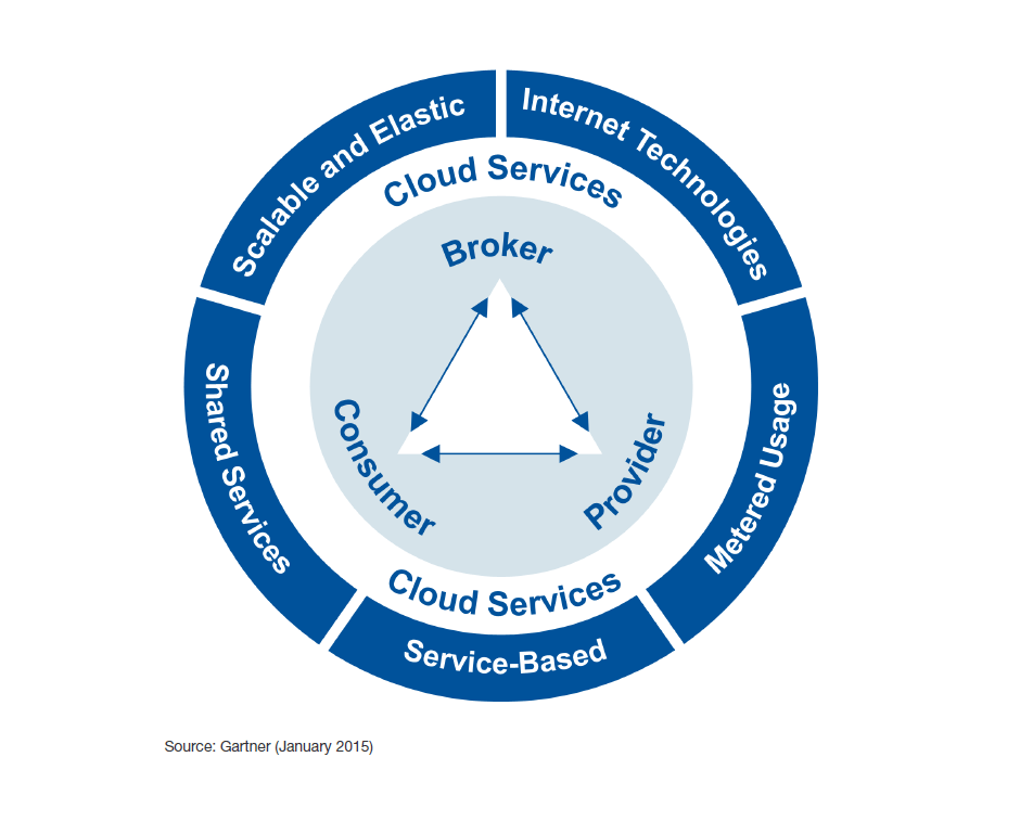 I was talking to an analyst about cloud services business ...