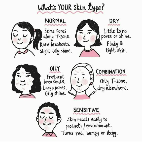 What S Your Skin Type Illustrated By Gemma Correll Skincaresecretsremedies Skin Types
