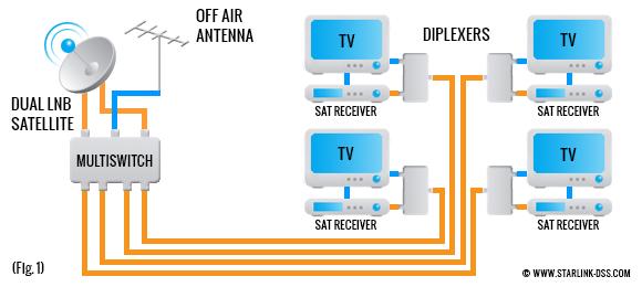 Dish Dual Receiver Wiring Diagram
