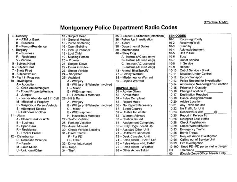List Of Police Codes 10 Free Online Police Code Coding Police Radio Codes