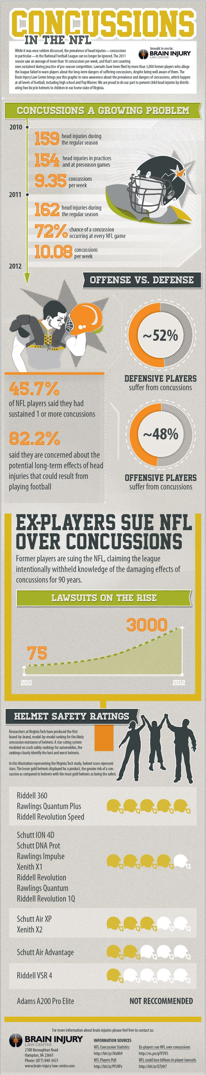 This Infographic Illustrates The Growing Numbers Of Concussions In