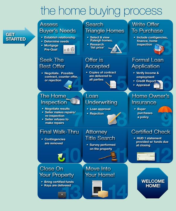 Home Buying Process With Images Home Buying Process
