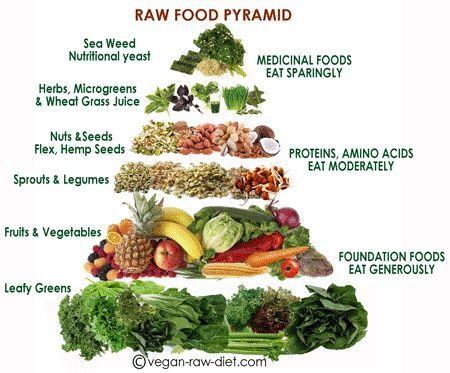 Raw Food #healthy food| http://foodforhealthamira.blogspot.com
