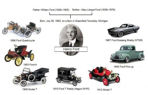 Ford Motor Company Recall Astonishing History Henry Ford The
