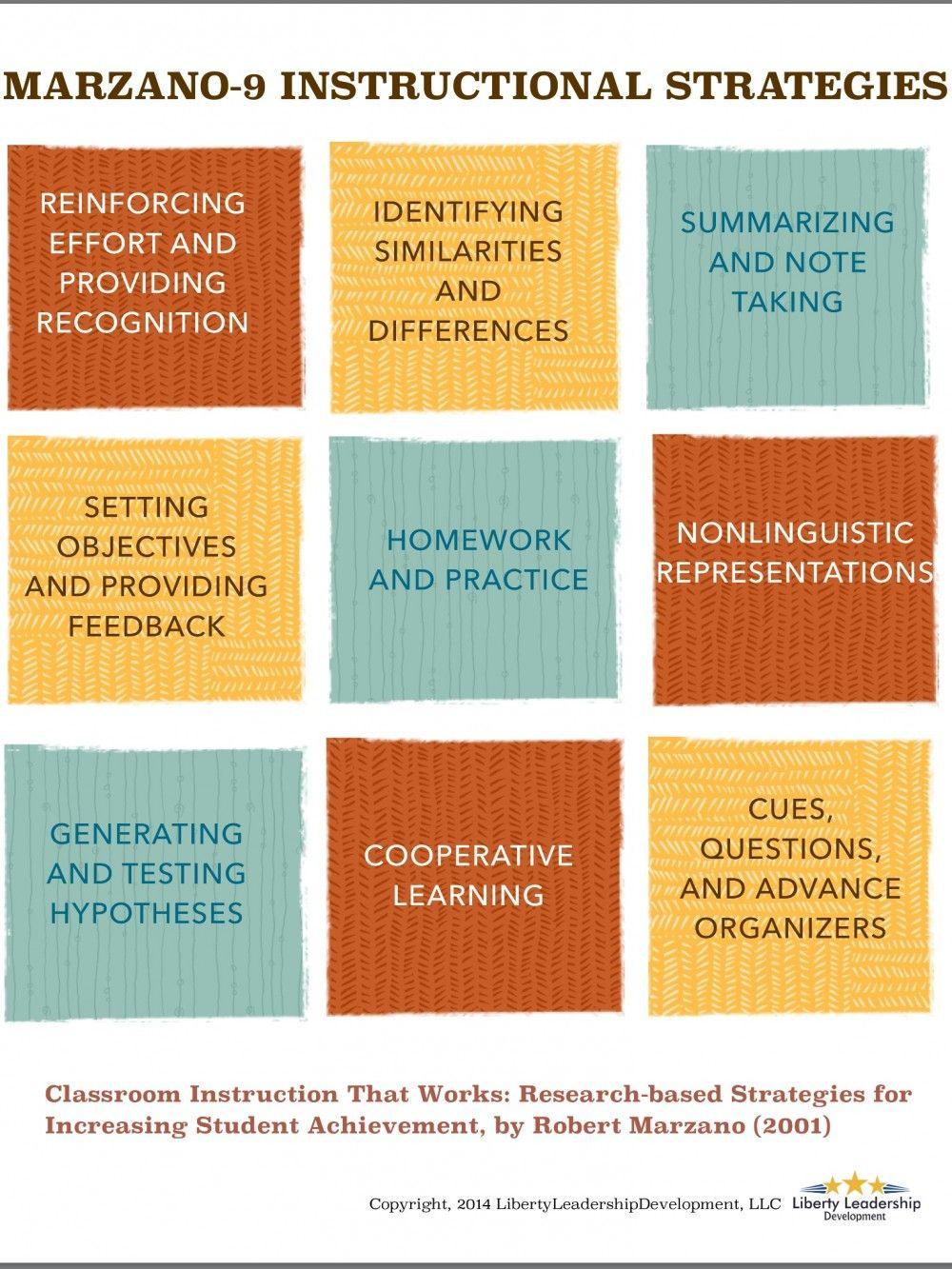 Marzano S 9 Instructional Strategies Infographic E Learning Infographics Instructional Strategies Effective Teaching Classroom Instruction