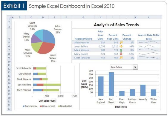 Sales Analysis Template. Good Example Of A Dashboard That Is Not  Symmetrical I Fucking