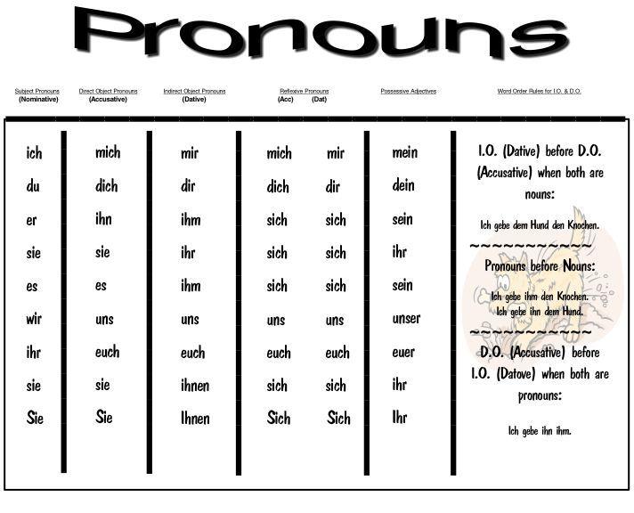 german pronouns chart google search german words german grammar german grammar chart. Black Bedroom Furniture Sets. Home Design Ideas