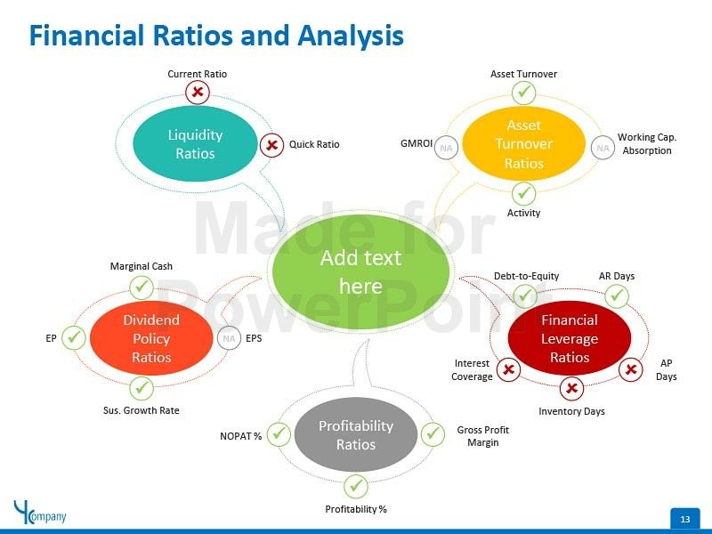 17 best ideas about Financial Ratio – Financial Analysis Template
