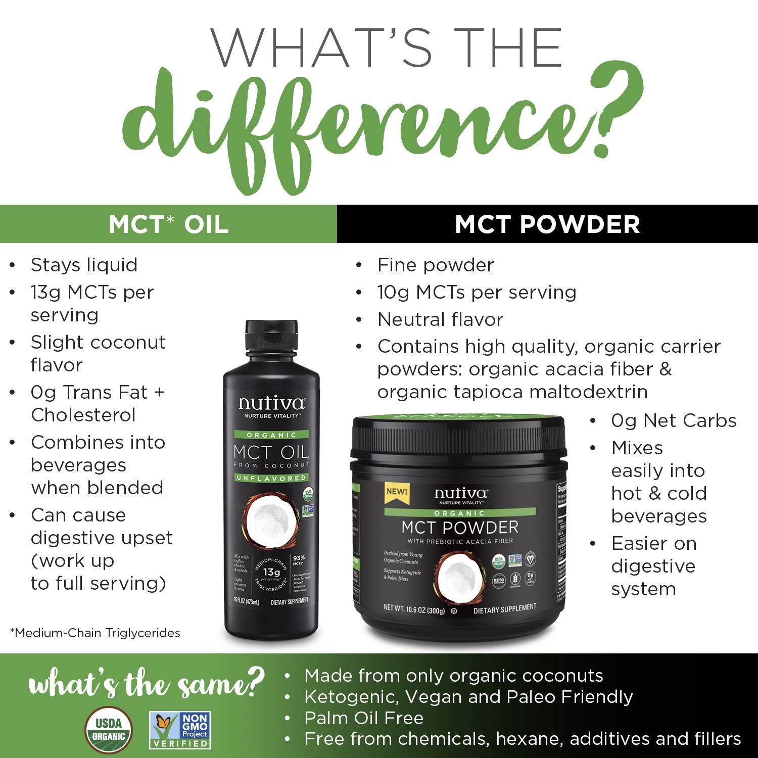 MCT Oil vs MCT Powder: What's the Difference | coconut stuff | Mct