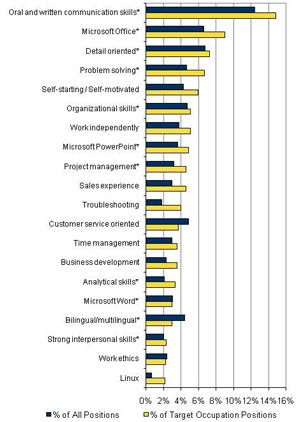 idc study top skills comparison high growthhigh wage positions versus all occupations indicates communication integration or presentation skill