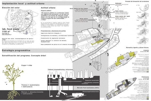 Hic Arquitectura  Irene Ayala  Laboratorio De Gestin De