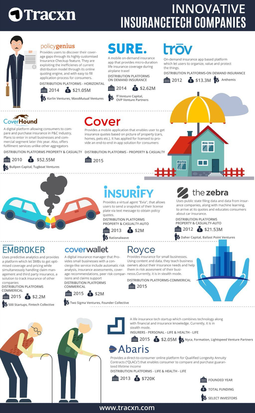 Insurtech Innovation Insurance Property And Casualty