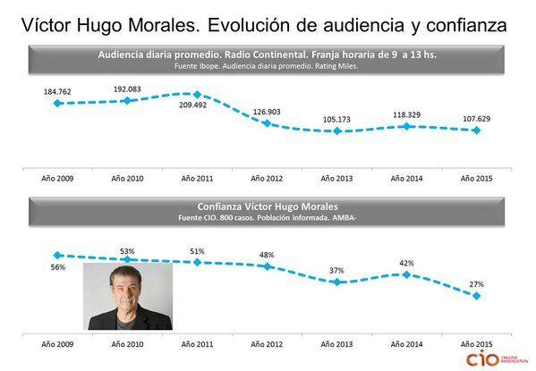 #Argentina Evolución de la audiencia y la confianza en @vh590 #medios https://t.co/hxD4W8JKtX